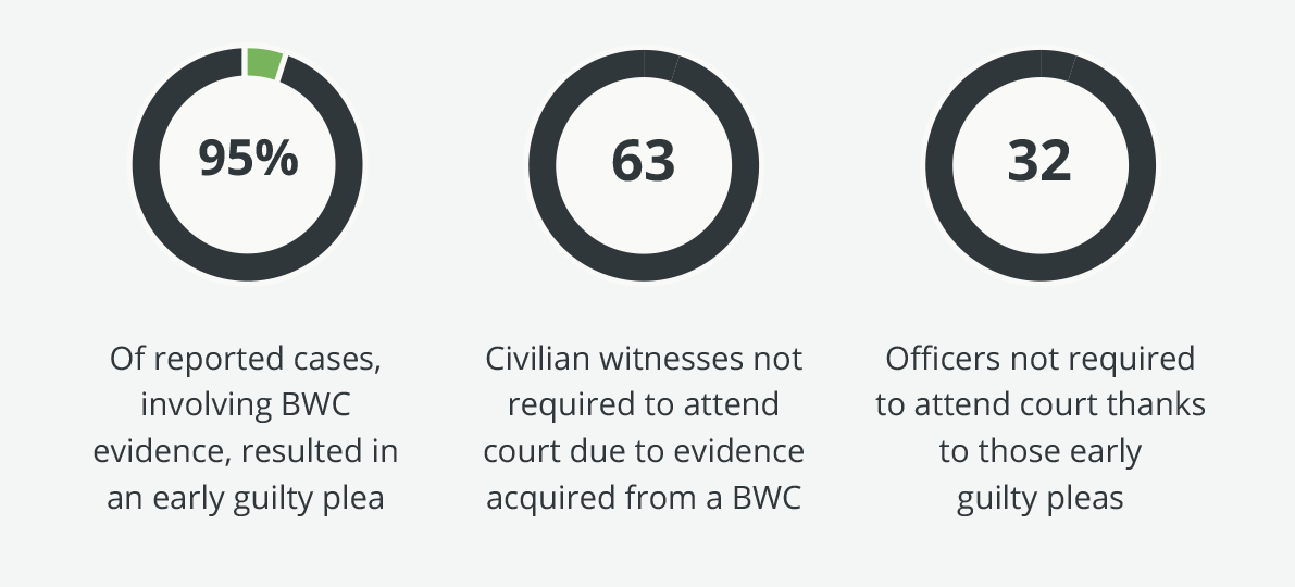 Police Scotland Trial Stats